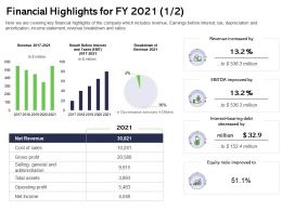 Financial Highlights For FY 2021 Bearing Ppt Powerpoint Presentation Infographics Brochure