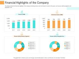 Financial Highlights Of The Company Investment Generate Funds Through Spot Market Investment