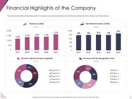 Financial Highlights Of The Company Pitch Deck For After Market Investment Ppt Professional