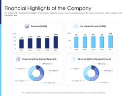 Financial Highlights Of The Company Raise Funds After Market Investment Ppt Guidelines