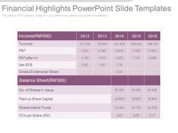 Financial Highlights Powerpoint Slide Templates