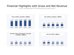 Financial Highlights With Gross And Net Revenue