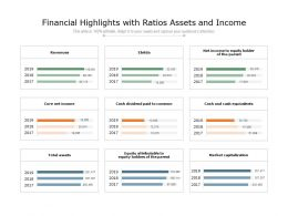 Financial Highlights With Ratios Assets And Income