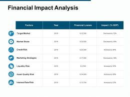 Financial Impact Analysis Interest Rate Risk Target Market Ppt Powerpoint Presentation File Shapes
