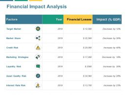 Financial Impact Analysis Marketing Strategies Ppt Powerpoint Presentation File Show