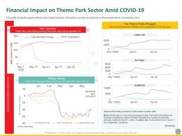 Financial Impact On Theme Park Sector Amid Covid 19 Foot Ppt Powerpoint Presentation Deck