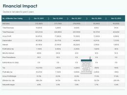 Financial Impact Ppt Powerpoint Presentation Diagram Templates