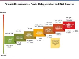 Financial Instruments Funds Categorization And Risk Involved Ppt Slides