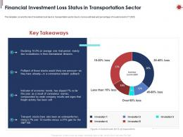 Financial Investment Loss Status In Transportation Sector Ppt Powerpoint Presentation Ideas Grid