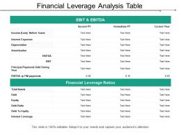 Financial Leverage Analysis Table