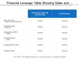 Financial Leverage Table Showing Sales And Contribution Margin
