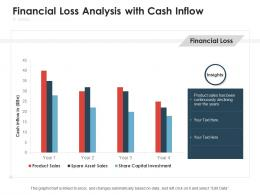 Financial Loss Analysis With Cash Inflow