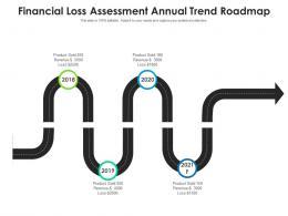 Financial Loss Assessment Annual Trend Roadmap