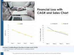 Financial Loss With CAGR And Sales Chart