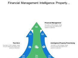 Financial Management Intelligence Property Franchising Service Excellence Technology Innovation