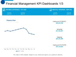 Financial Management KPI Dashboards Marketing Ppt Summary Smartart
