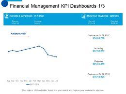 Financial Management KPI Dashboards Marketing Ppt Summary Smartart