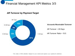 Financial Management KPI Metrics Marketing Ppt Summary Background Images