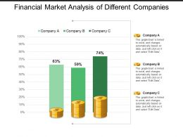 Financial Market Analysis Of Different Companies