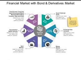 Financial Market With Bond And Derivatives Market