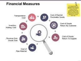 Financial Measures Presentation Pictures