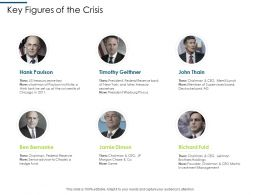 Financial Meltdown 2008 Key Figures Of The Crisis Investment Management Ppt Inspiration