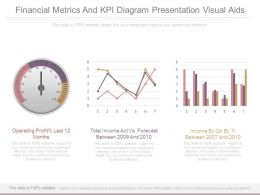 Financial Metrics And Kpi Diagram Presentation Visual Aids