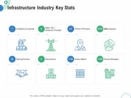 Financial Operational Analysis Infrastructure Industry Key Stats Ppt Powerpoint Design