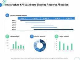 Financial Operational Analysis Infrastructure KPI Dashboard Showing Resource Allocation Ppt Grid