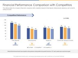 Financial Performance Comparison With Competitors Performance Ppt Themes