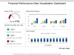 Financial Performance Data Visualization Dashboard
