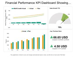 Financial Performance Kpi Dashboard Showing Sales Growth Average Purchase Value