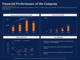 Financial Performance Of The Company Highlights Ppt Powerpoint Presentation File Styles