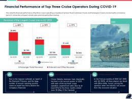 Financial Performance Of Top Three Cruise Operators During COVID 19 Ppt Rules