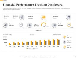 Financial Performance Tracking Dashboard Ppt Powerpoint Gallery Styles