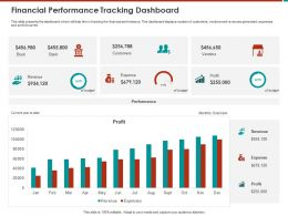 Financial Performance Tracking Dashboard Year Ppt Powerpoint Presentation Gallery Professional
