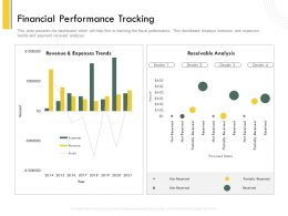 Financial Performance Tracking Year Ppt Powerpoint Presentation File Design