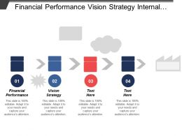 Financial Performance Vision Strategy Internal Business Process Efficiency
