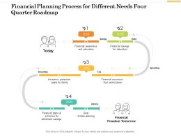 Financial Planning Process For Different Needs Four Quarter Roadmap