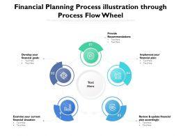 Financial Planning Process Illustration Through Process Flow Wheel