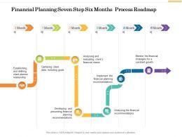 Financial Planning Seven Step Six Months Process Roadmap