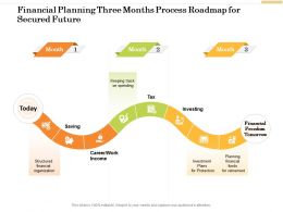 Financial Planning Three Months Process Roadmap For Secured Future