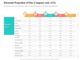 Financial Projection Of Our Company Cont And Equity Ppt Powerpoint Presentation Slides Shapes