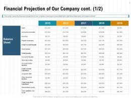 Financial Projection Of Our Company Cont Ppt Powerpoint Presentation Model Layout Ideas