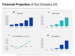 Financial Projection Of Our Company Covering Ppt Powerpoint Presentation Summary Background Designs