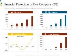 Financial Projection Of Our Company Income Ppt Gallery Outline