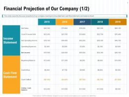 Financial Projection Of Our Company L1991 Ppt Powerpoint Presentation Outline Graphic Images