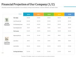 Financial Projection Of Our Company Outflow M2327 Ppt Powerpoint Presentation Outline Show