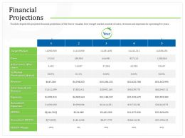 Financial Projections After M2267 Ppt Powerpoint Presentation File Backgrounds