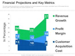 Financial Projections And Key Metrics Guy Kawasaki 10 20 30 Rule Ppt Layouts Example